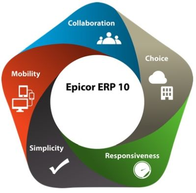 Image - Study Reveals 10 Key Benefits of ERP